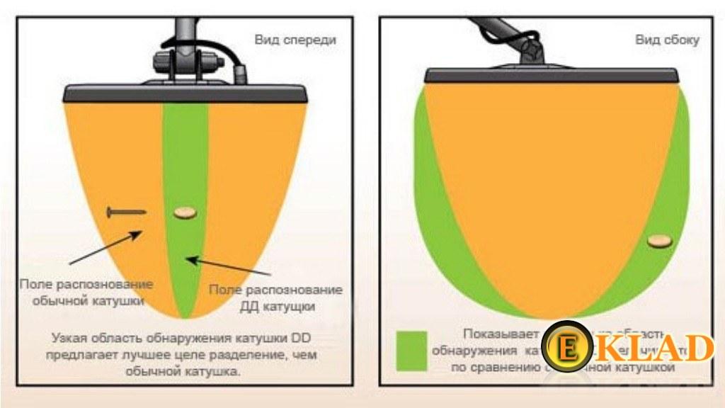 Металлоискатель garrett ace 350 euro. описание детектора, фо.